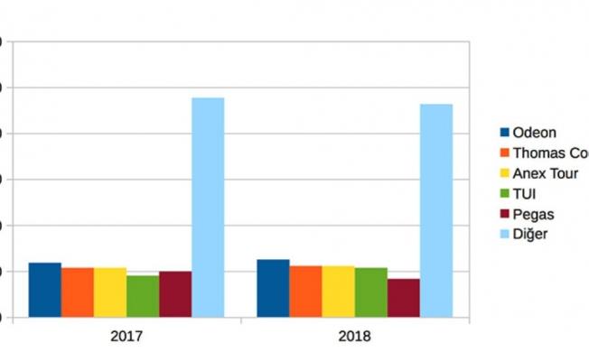 Paket tur pazarının yüzde 52'si 5 tur operatöründe
