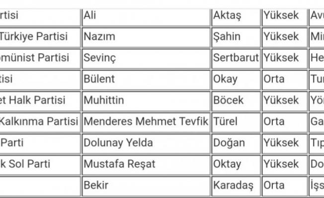 Yerel seçimlerde oy pusulasındaki sıralama belirlendi!