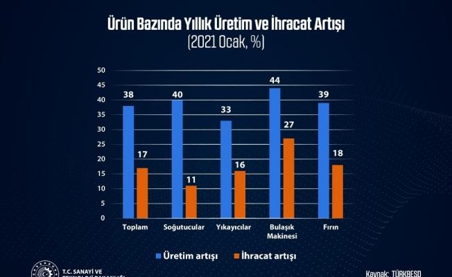 """Bakan Varank: """"Avrupa'nın en büyük beyaz eşya üreticisi konumundaki Türkiye'nin büyümesi artarak devam ediyor"""""""