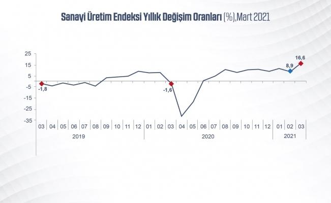 """Bakan Varank: """"Sanayi üretimi, gösterdiği artışlarla Mart'ta da ekonomimizin lokomotifi olduğunu kanıtladı"""""""