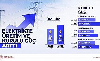 """Bakan Dönmez: """"2021 ilk çeyrekte elektrik üretimimiz geçen yıla göre 2 bin 733 GWh arttı"""""""