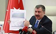 Sağlık Bakanı Koca son vaka, ölüm ve iyileşenlerin sayısını açıkladı!