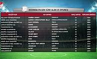 İşte Süper Lig'de sezonun istatistikleri